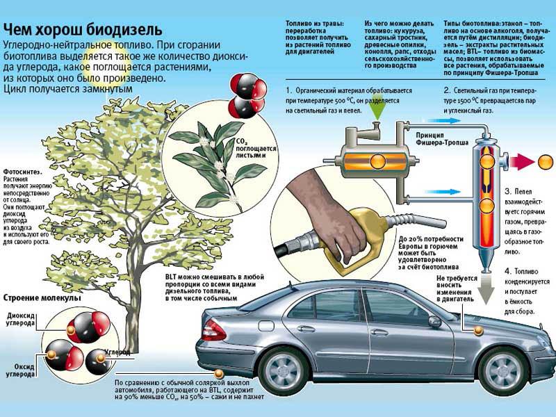 Как сделать топливо для машины